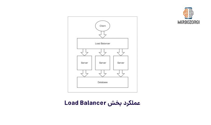 Load Balancer Function