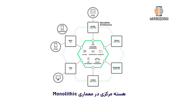 Central core in Monolithic architecture