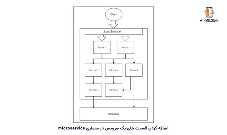اضافه کردن قسمت های یک سرویس در معماری microservice