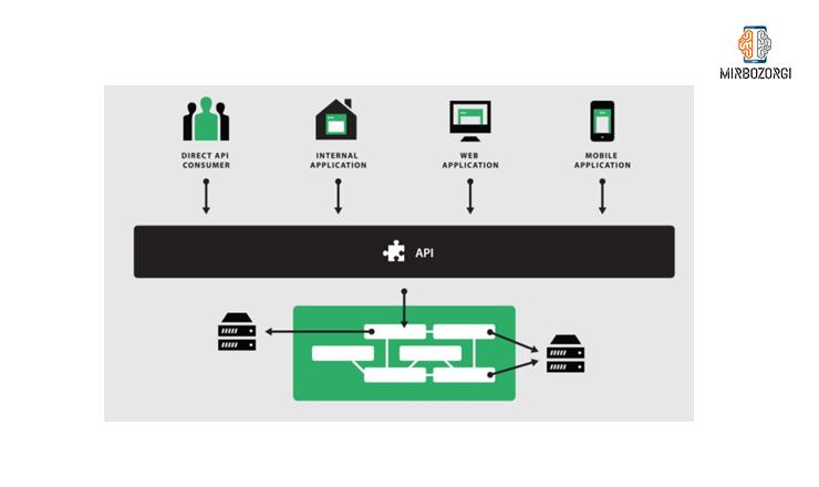 قابلیت Composability در معماری micro service