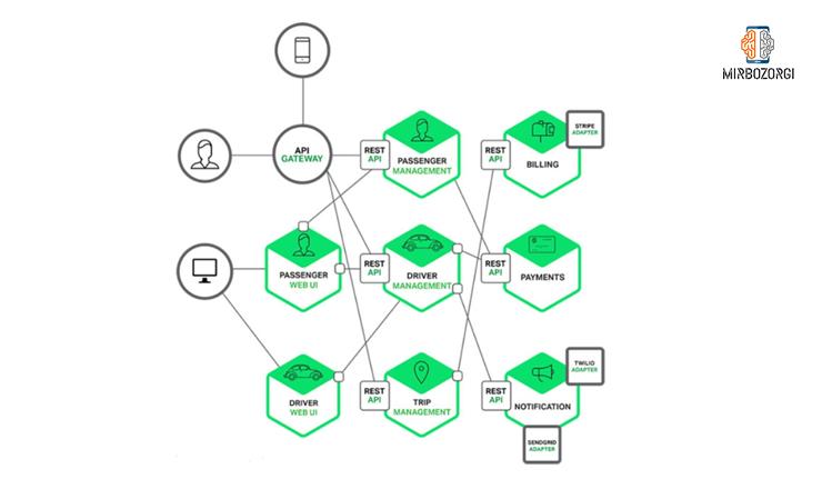 حالات مختلف ذخیره دیتا در معماری microservice