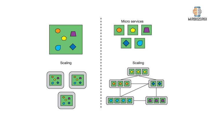 Scaling در معماری micro service
