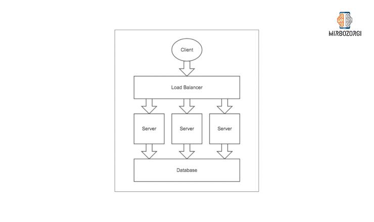 تقسیم سرویس در معماری micro service